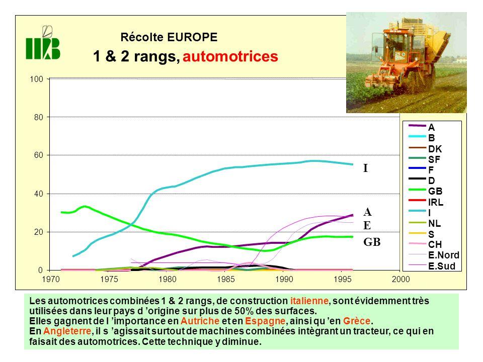 Récolte EUROPE 1 & 2 rangs,automotrices 0 20 40 60 80 100 1970 197519801985199019952000 A B DK SF F D GB IRL I NL S CH E.Nord E.Sud I A E GB Les automotrices combinées 1 & 2 rangs, de construction italienne, sont évidemment très utilisées dans leur pays d 'origine sur plus de 50% des surfaces.