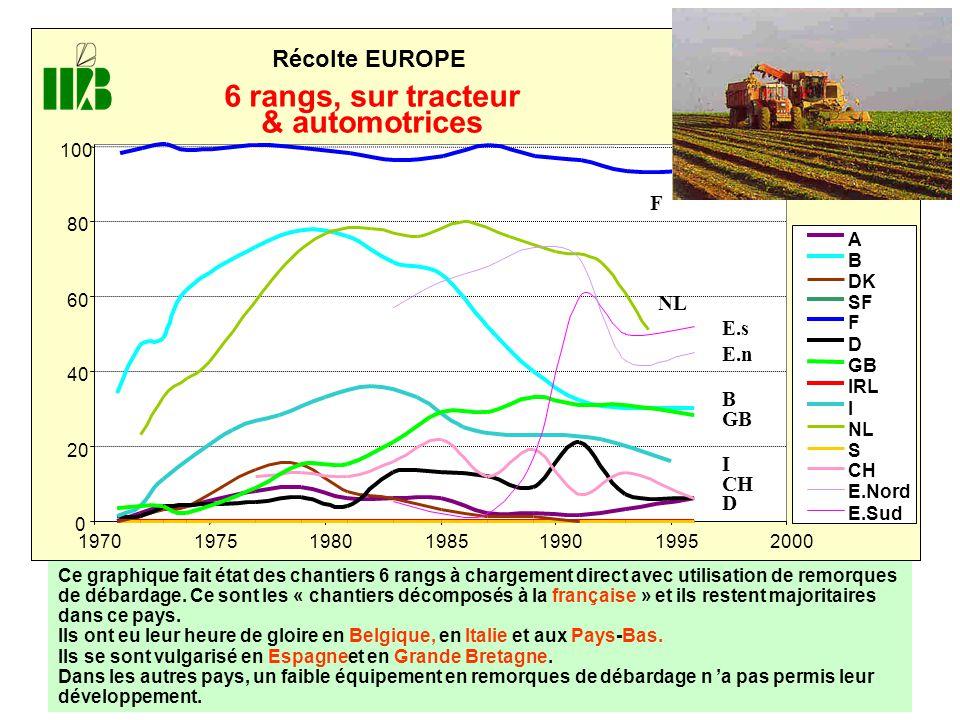 0 20 40 60 80 100 1970197519801985199019952000 Récolte EUROPE A B DK SF F D GB IRL I NL S CH E.Nord E.Sud D CH I 6 rangs, sur tracteur & automotrices
