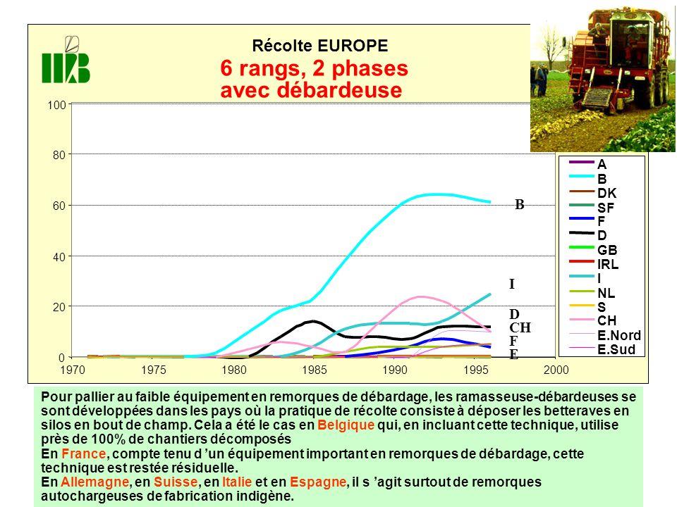 0 20 40 60 80 100 1970197519801985199019952000 Récolte EUROPE A B DK SF F D GB IRL I NL S CH E.Nord E.Sud E F CH D I B 6 rangs, 2 phases avec débardeuse Pour pallier au faible équipement en remorques de débardage, les ramasseuse-débardeuses se sont développées dans les pays où la pratique de récolte consiste à déposer les betteraves en silos en bout de champ.