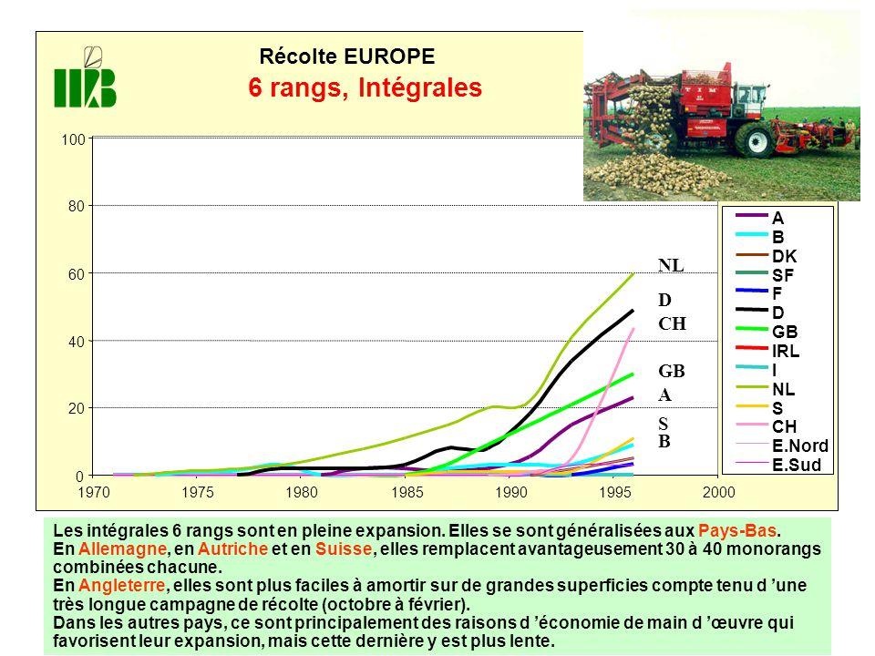 0 20 40 60 80 100 1970 197519801985199019952000 Récolte EUROPE 6 rangs, Intégrales A B DK SF F D GB IRL I NL S CH E.Nord E.Sud B S A GB CH D NL Les intégrales 6 rangs sont en pleine expansion.