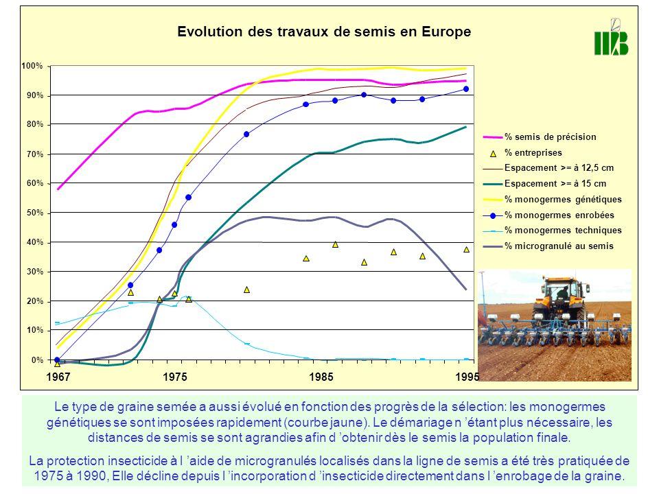 1967197519851995 Evolution des travaux de semis en Europe 0% 10% 20% 30% 40% 50% 60% 70% 80% 90% 100% % semis de précision % entreprises Espacement >= à 12,5 cm Espacement >= à 15 cm % monogermes génétiques % monogermes enrobées % monogermes techniques % microgranulé au semis Le type de graine semée a aussi évolué en fonction des progrès de la sélection: les monogermes génétiques se sont imposées rapidement (courbe jaune).