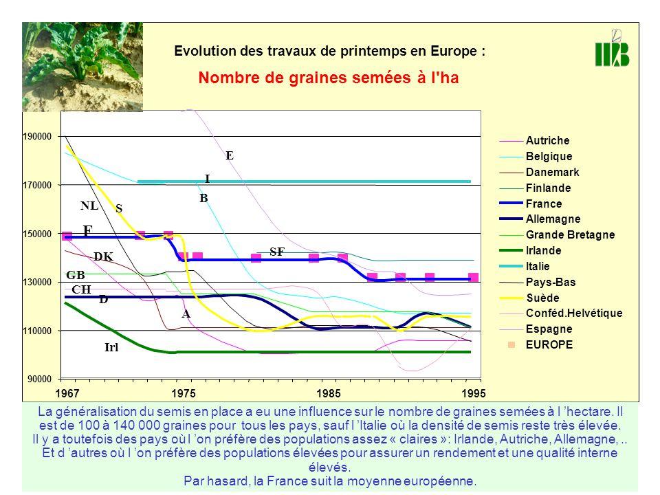 Evolution des travaux de printemps en Europe : Nombre de graines semées à l'ha 90000 110000 130000 150000 170000 190000 1967197519851995 Autriche Belg