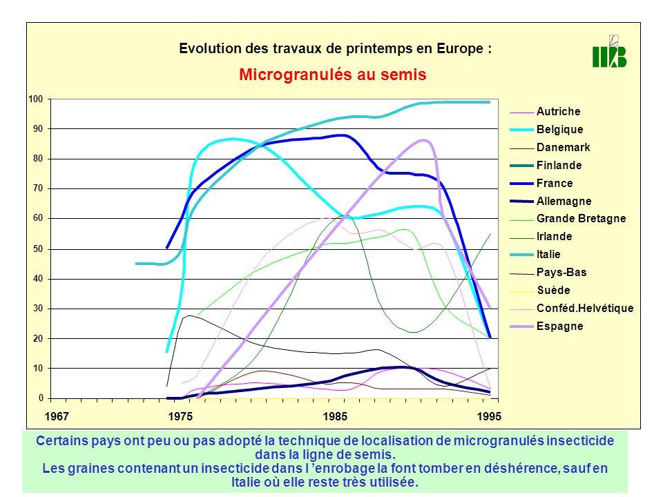 0 10 20 30 40 50 60 70 80 90 100 1967197519851995 Evolution des travaux de printemps en Europe : Microgranulés au semis Autriche Belgique Danemark Fin