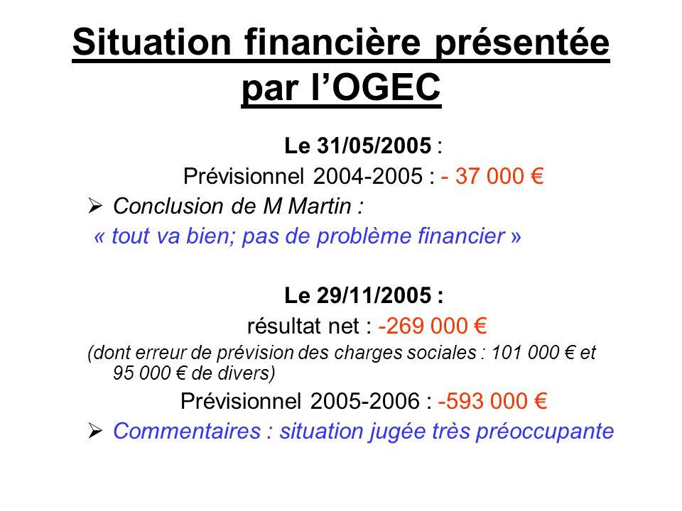 Situation financière présentée par l'OGEC Le 31/05/2005 : Prévisionnel 2004-2005 : - 37 000 €  Conclusion de M Martin : « tout va bien; pas de problème financier » Le 29/11/2005 : résultat net : -269 000 € (dont erreur de prévision des charges sociales : 101 000 € et 95 000 € de divers) Prévisionnel 2005-2006 : -593 000 €  Commentaires : situation jugée très préoccupante