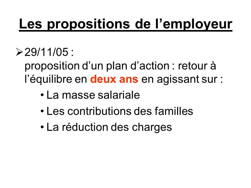 Les propositions de l'employeur  29/11/05 : proposition d'un plan d'action : retour à l'équilibre en deux ans en agissant sur : La masse salariale Les contributions des familles La réduction des charges