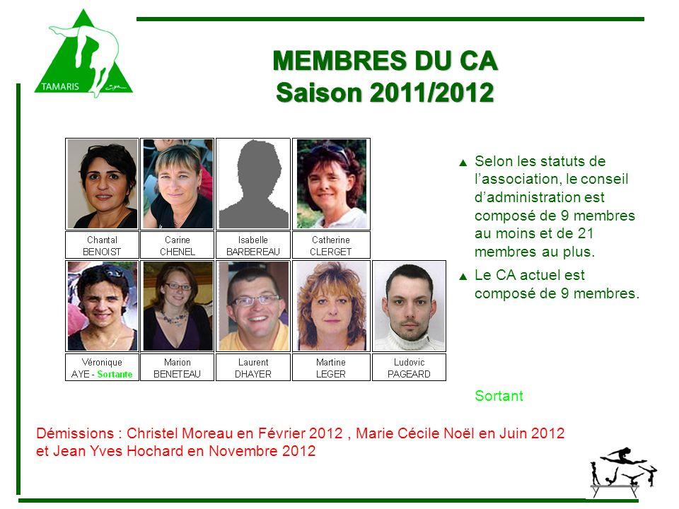  Selon les statuts de l'association, le conseil d'administration est composé de 9 membres au moins et de 21 membres au plus.