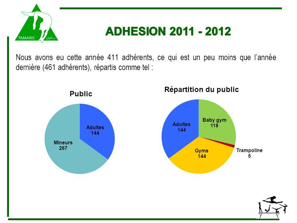 Nous avons eu cette année 411 adhérents, ce qui est un peu moins que l'année dernière (461 adhérents), répartis comme tel :