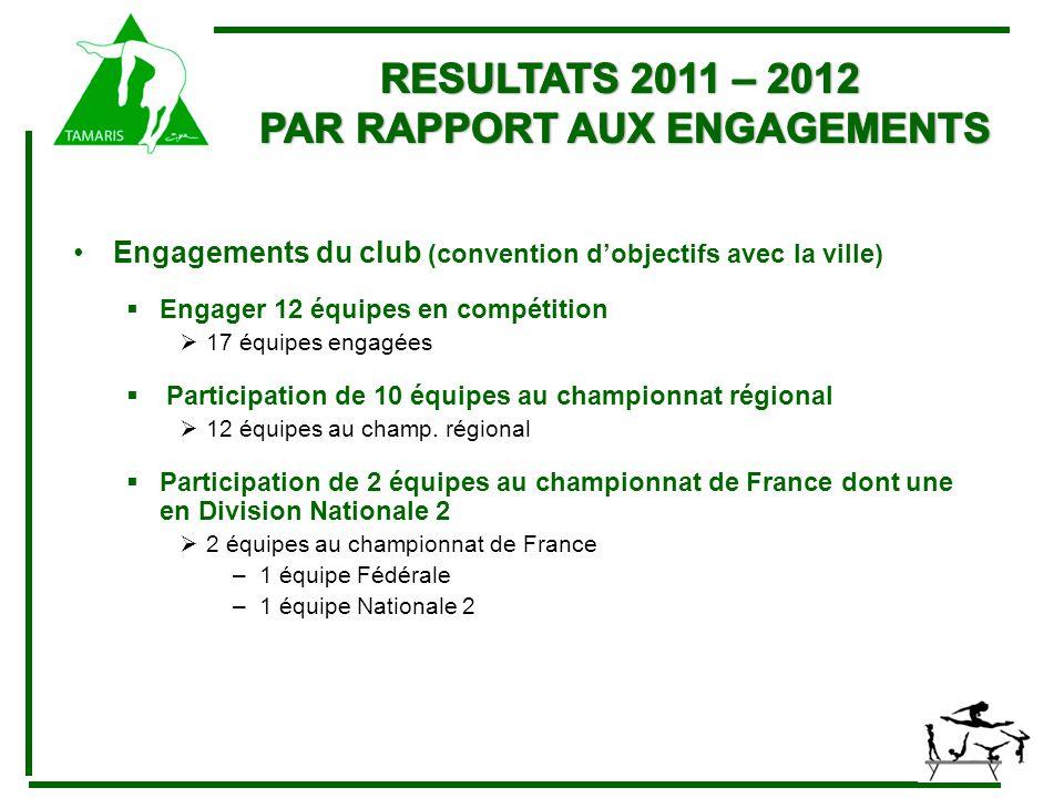 Engagements du club (convention d'objectifs avec la ville)  Engager 12 équipes en compétition  17 équipes engagées  Participation de 10 équipes au championnat régional  12 équipes au champ.