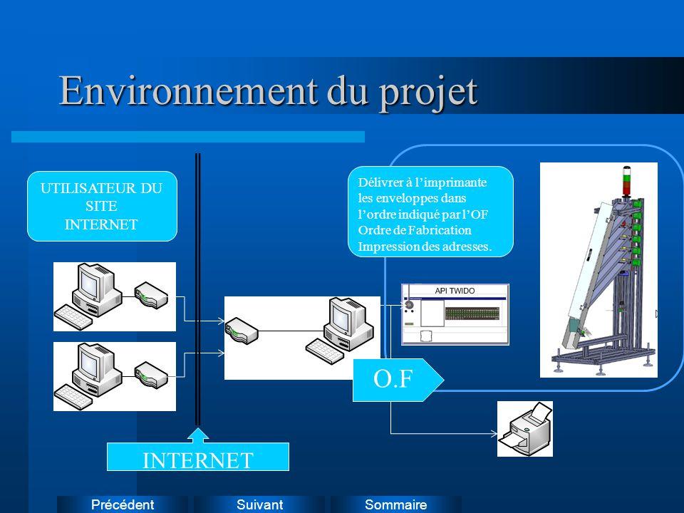 Suivant Précédent Sommaire Environnement du projet Délivrer à l'imprimante les enveloppes dans l'ordre indiqué par l'OF Ordre de Fabrication Impressio