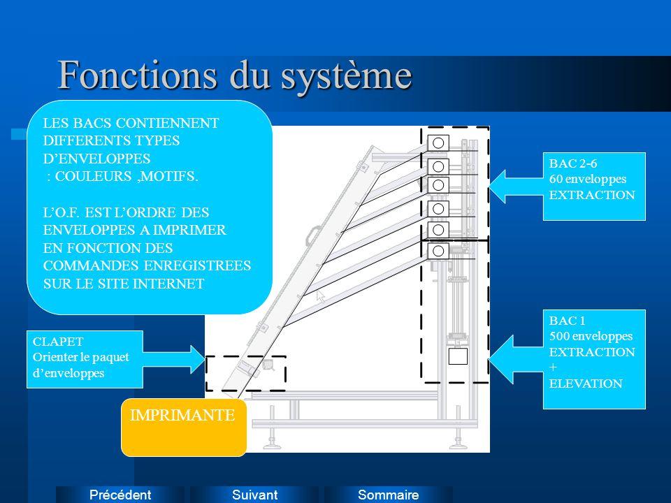Suivant Précédent Sommaire Fonctions du système BAC 1 500 enveloppes EXTRACTION + ELEVATION BAC 2-6 60 enveloppes EXTRACTION CLAPET Orienter le paquet