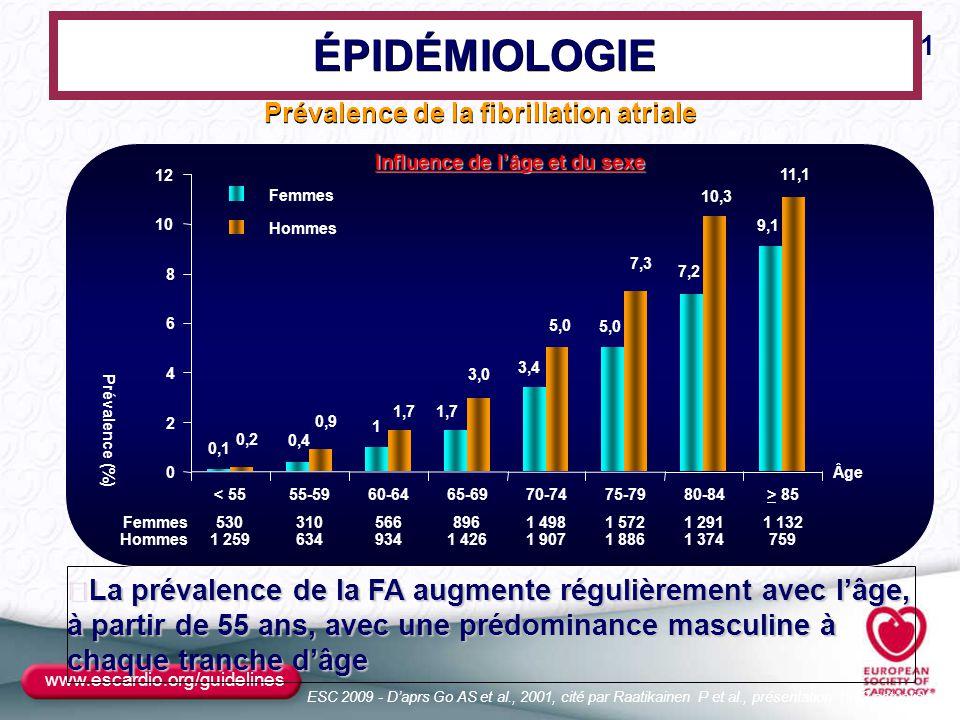www.escardio.org/guidelines ÉPIDÉMIOLOGIE Prévalence de la fibrillation atriale  La prévalence de la FA augmente régulièrement avec l'âge, à partir d