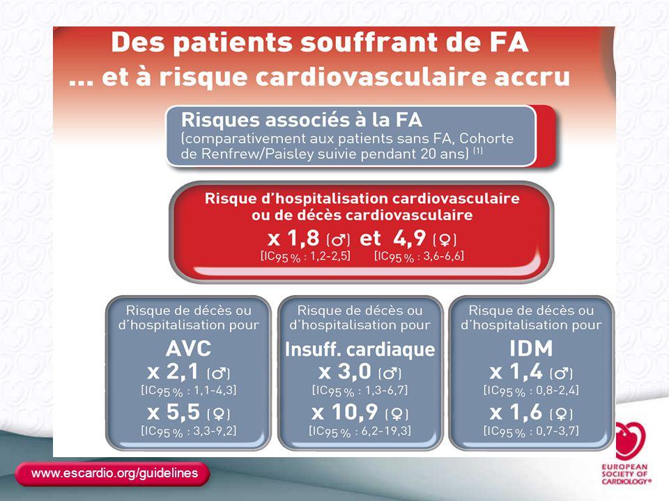www.escardio.org/guidelines Prévention TE: Autres points clés – Si AVC ischémique Indroduction des AVK à J 15 en absence d hémorragie Indroduction des AVK à J 15 en absence d hémorragie AVK CI si hémorragie AVK CI si hémorragie – Si Accident ischémique périphérique AVK dès que possible AVK dès que possible – Si prothése valvulaire INR > 2 en position aortique INR > 2 en position aortique INR > 2.5 en position mitrale INR > 2.5 en position mitrale – En cas d intervention a risque hémorragique Si Pt à bas risque TE : interruption sans relais Si Pt à bas risque TE : interruption sans relais Si Pt à haut risque : Relais par HNF ou HBPM Si Pt à haut risque : Relais par HNF ou HBPM