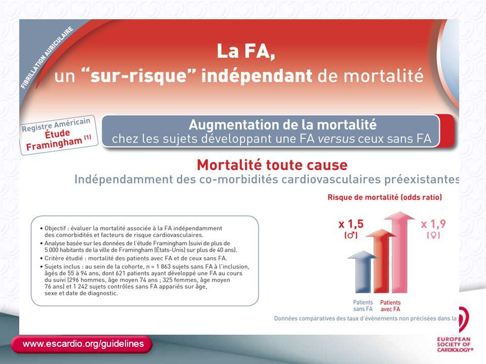 ÉPIDÉMIOLOGIE Augmentation de la morbi-mortalité des patients avec FA ESC 2009 - D'après Pappone C et al., présentation 296 actualisée 0 2 4 6 8 Framingham Whitehall Manitoba Whitehall Regional Heart Disease 7 5 2 2,5 2,1 1,9 1,6 AVCMortalité RR 2