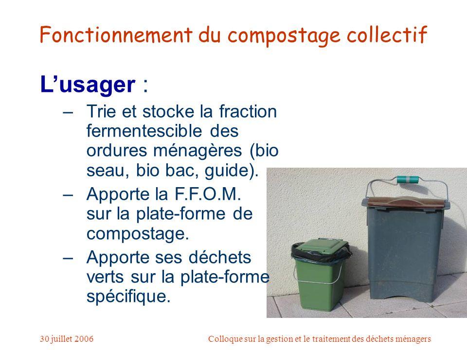 30 juillet 2006Colloque sur la gestion et le traitement des déchets ménagers Fonctionnement du compostage collectif USAGER Plate-forme de compostage Plate-forme déchets verts
