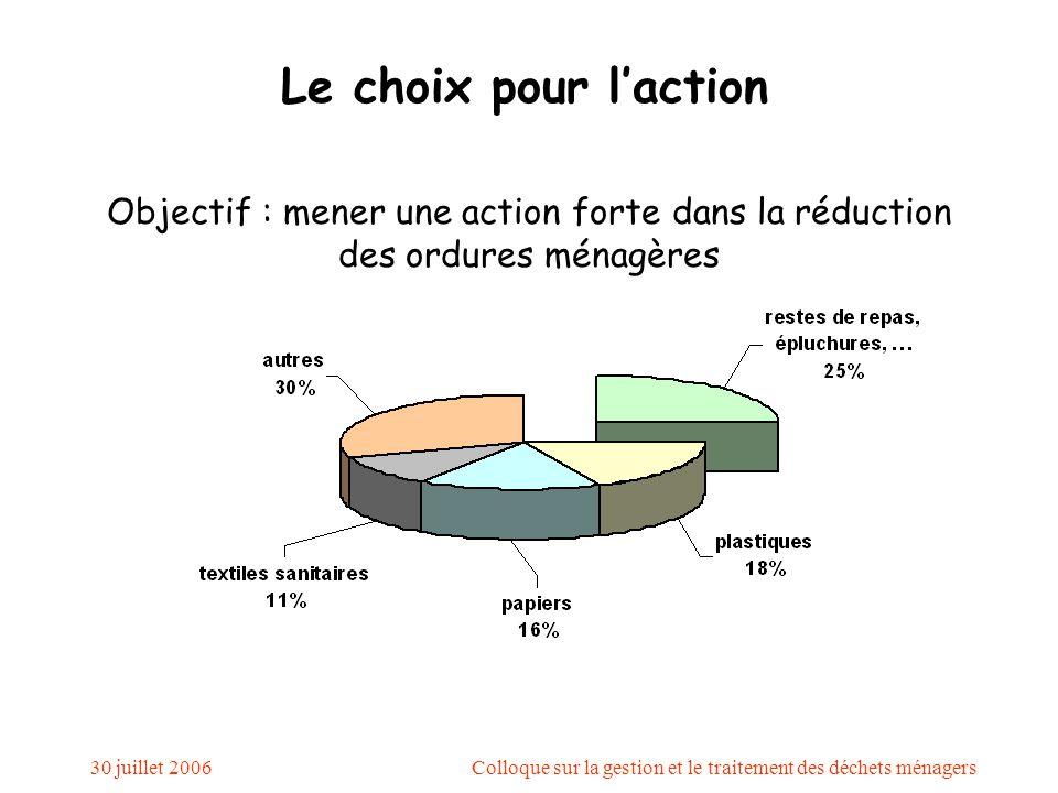 30 juillet 2006Colloque sur la gestion et le traitement des déchets ménagers Le choix pour l'action Objectif : mener une action forte dans la réduction des ordures ménagères