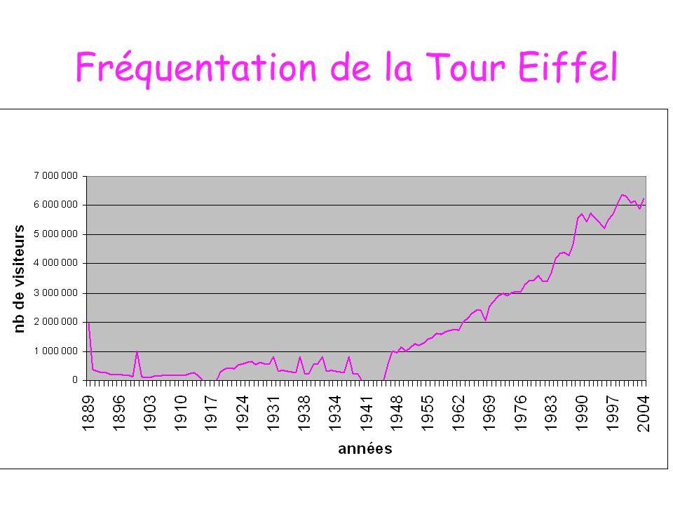 Analyse A l'ouverture de la Tour Eiffel, on constate que les visiteurs sont nombreux, 2 millions.
