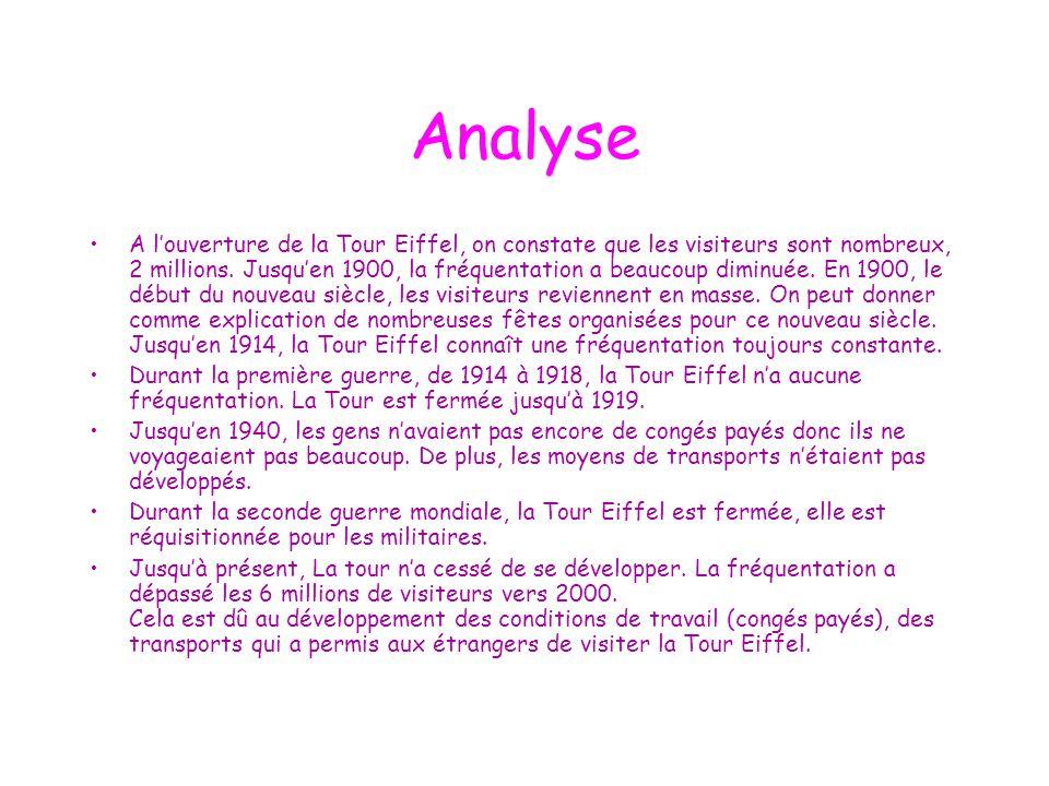 Analyse A l'ouverture de la Tour Eiffel, on constate que les visiteurs sont nombreux, 2 millions. Jusqu'en 1900, la fréquentation a beaucoup diminuée.