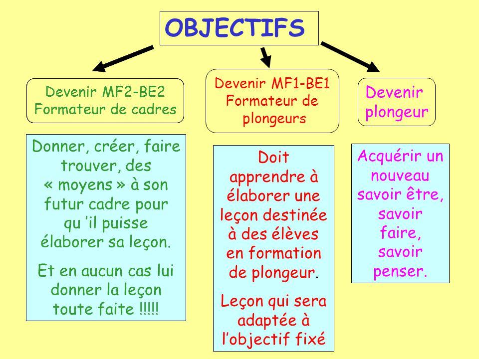 OBJECTIFS Devenir MF2-BE2 Formateur de cadres Devenir MF1-BE1 Formateur de plongeurs Donner, créer, faire trouver, des « moyens » à son futur cadre pour qu 'il puisse élaborer sa leçon.