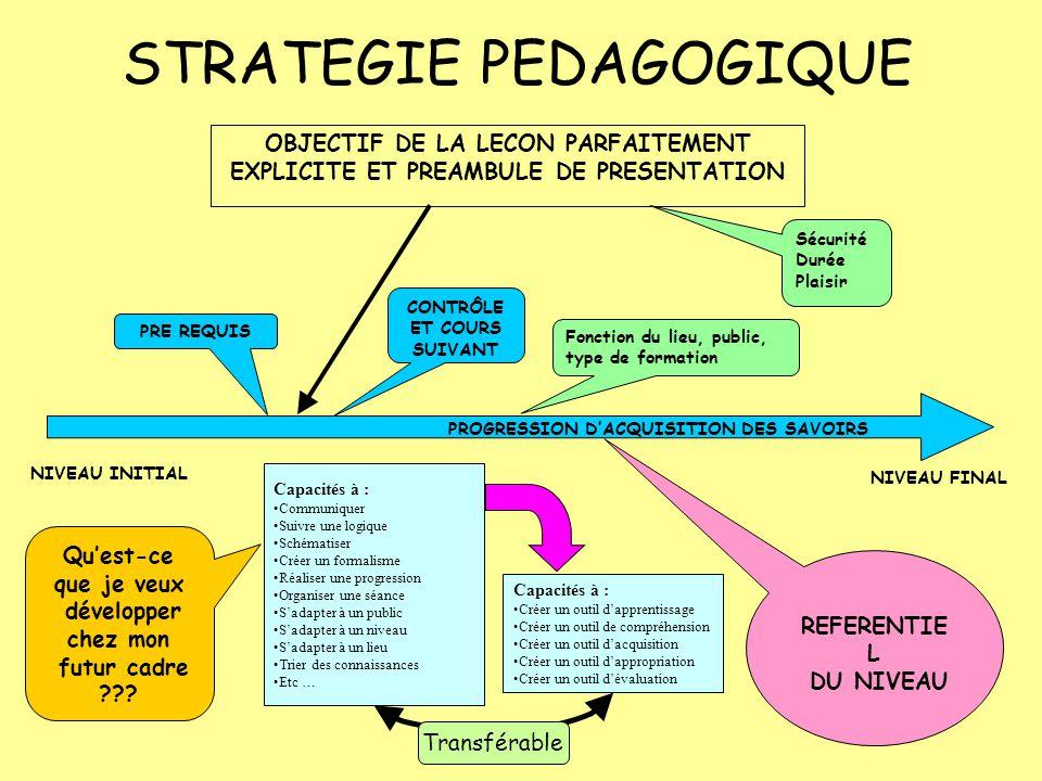 STRATEGIE PEDAGOGIQUE OBJECTIF DE LA LECON PARFAITEMENT EXPLICITE ET PREAMBULE DE PRESENTATION PROGRESSION D'ACQUISITION DES SAVOIRS NIVEAU INITIAL NIVEAU FINAL PRE REQUIS CONTRÔLE ET COURS SUIVANT REFERENTIE L DU NIVEAU Qu'est-ce que je veux développer chez mon futur cadre .