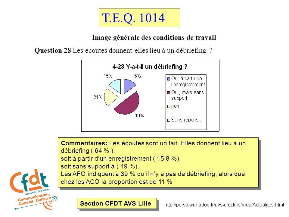 Section CFDT AVS Lille http://perso.wanadoo.fr/avs-cfdt.lille/mdp/Actualites.html Image générale des conditions de travail Question 28 Les écoutes donnent-elles lieu à un débriefing .