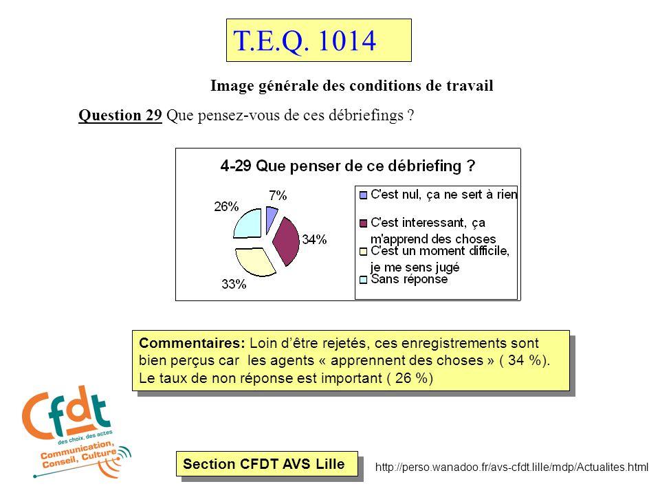 Section CFDT AVS Lille http://perso.wanadoo.fr/avs-cfdt.lille/mdp/Actualites.html Image générale des conditions de travail Question 29 Que pensez-vous de ces débriefings .