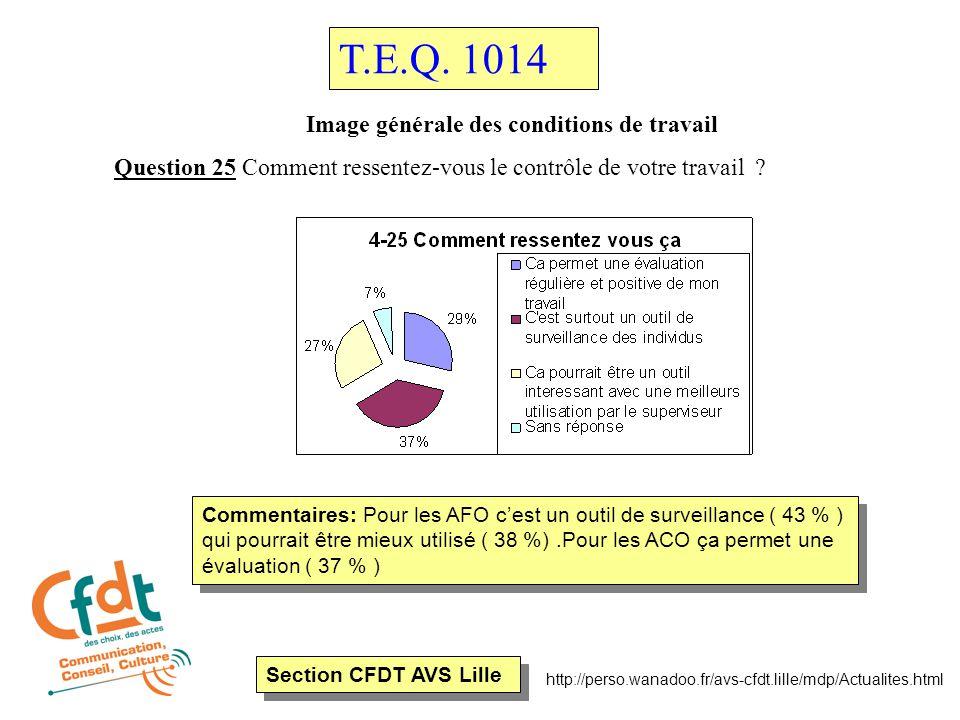Section CFDT AVS Lille http://perso.wanadoo.fr/avs-cfdt.lille/mdp/Actualites.html Image générale des conditions de travail Question 25 Comment ressentez-vous le contrôle de votre travail .
