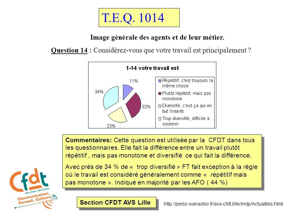 Section CFDT AVS Lille http://perso.wanadoo.fr/avs-cfdt.lille/mdp/Actualites.html Conclusion de notre organisation Nous avons avec cette enquête plusieurs axes d'actions sur lesquels travailler, nous en retenons 3 sur plusieurs dizaines.