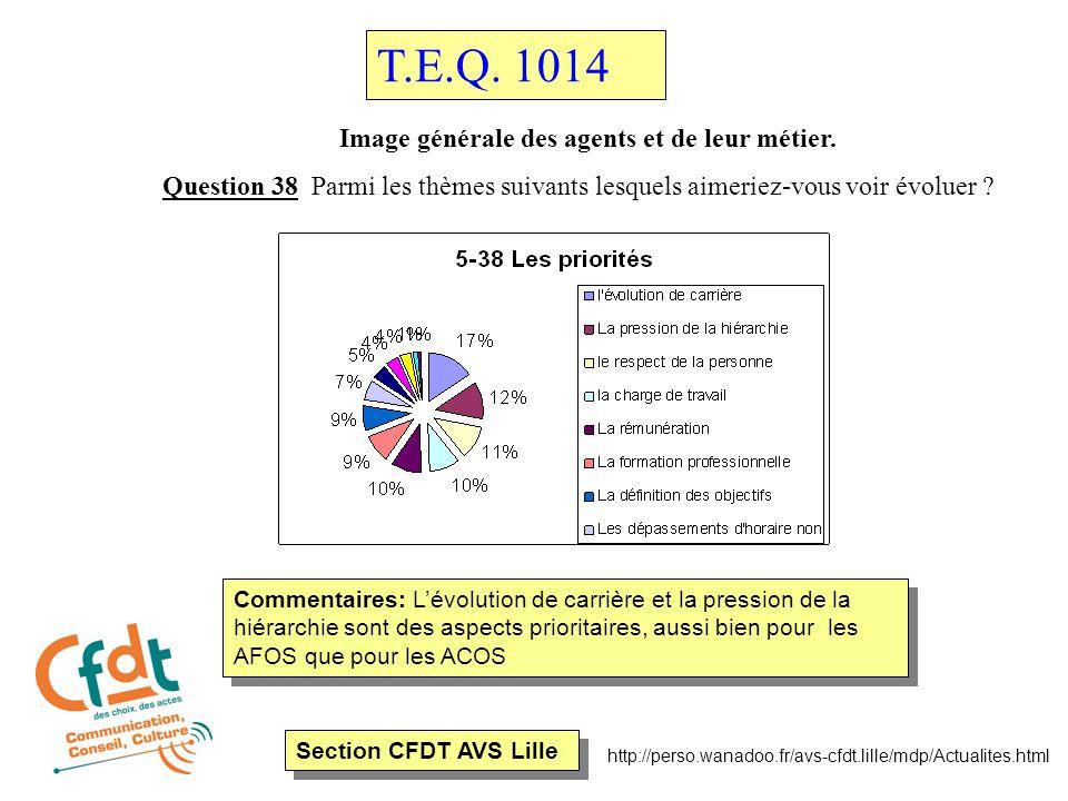 Section CFDT AVS Lille http://perso.wanadoo.fr/avs-cfdt.lille/mdp/Actualites.html Image générale des conditions de travail Question 12 Estimez-vous que les temps de pause permettent une récupération .