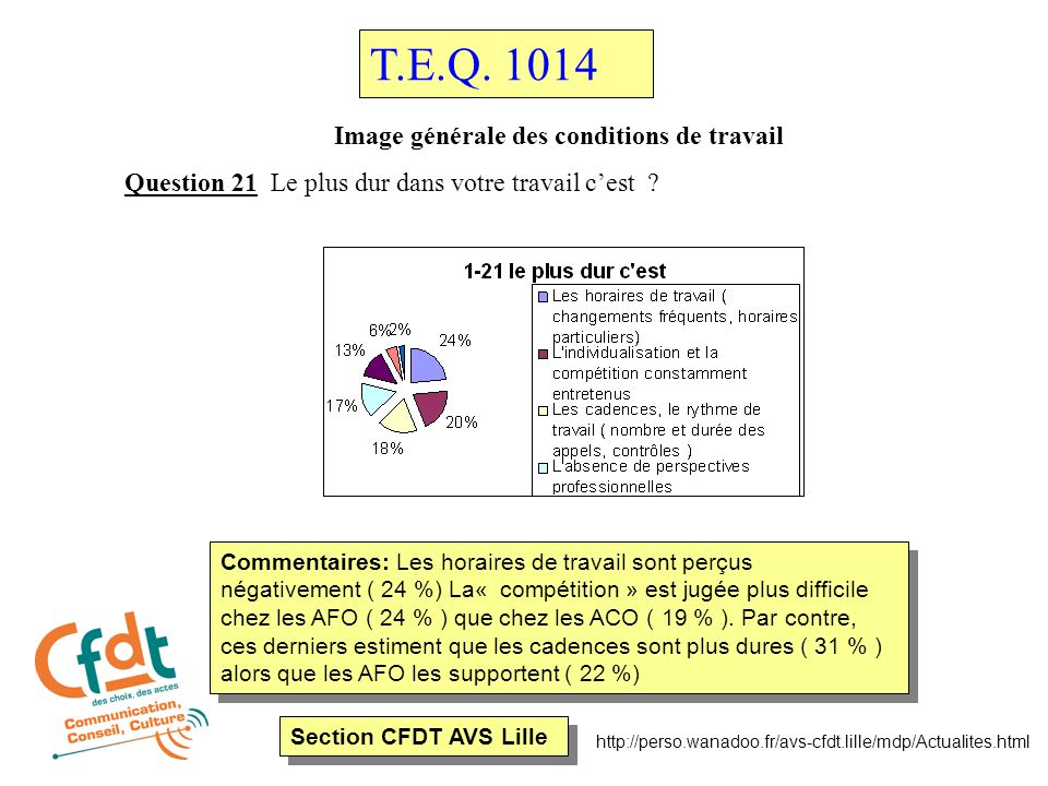 Section CFDT AVS Lille http://perso.wanadoo.fr/avs-cfdt.lille/mdp/Actualites.html Image générale des conditions de travail Question 21 Le plus dur dan