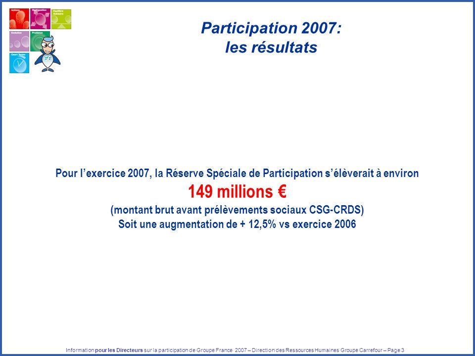 Information pour les Directeurs sur la participation de Groupe France 2007 – Direction des Ressources Humaines Groupe Carrefour – Page 3 Pour l'exercice 2007, la Réserve Spéciale de Participation s'élèverait à environ 149 millions € (montant brut avant prélèvements sociaux CSG-CRDS) Soit une augmentation de + 12,5% vs exercice 2006 Participation 2007: les résultats