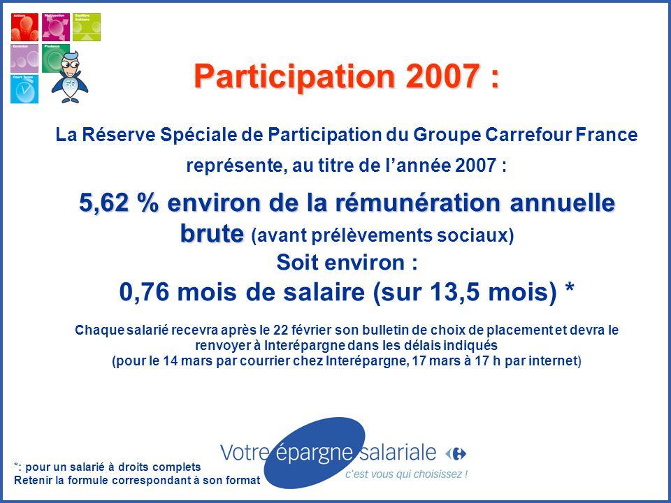 Participation 2007 : La Réserve Spéciale de Participation du Groupe Carrefour France représente, au titre de l'année 2007 : 5,62 % environ de la rémunération annuelle brute 5,62 % environ de la rémunération annuelle brute (avant prélèvements sociaux) Soit environ : 0,76 mois de salaire (sur 13,5 mois) * Chaque salarié recevra après le 22 février son bulletin de choix de placement et devra le renvoyer à Interépargne dans les délais indiqués (pour le 14 mars par courrier chez Interépargne, 17 mars à 17 h par internet) *: pour un salarié à droits complets Retenir la formule correspondant à son format