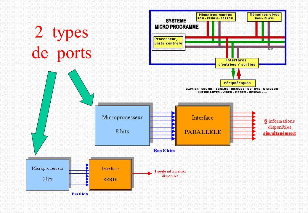 Les ports d 'un PIC Port A 6 pins Port B 8 pins Port C 8 pins Port D 8 pins Port E 3 pins