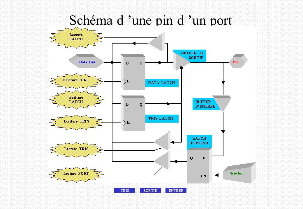 Schéma d 'une pin d 'un port TRISSORTIEENTREE