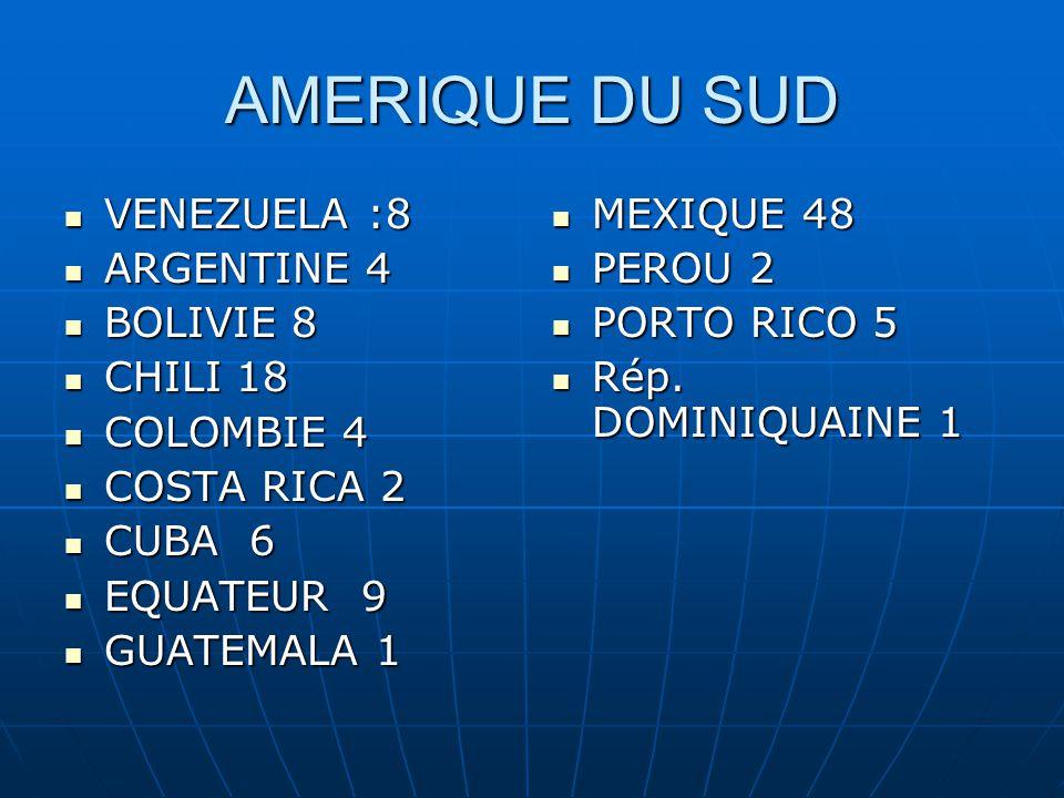 AMERIQUE DU SUD VENEZUELA :8 VENEZUELA :8 ARGENTINE 4 ARGENTINE 4 BOLIVIE 8 BOLIVIE 8 CHILI 18 CHILI 18 COLOMBIE 4 COLOMBIE 4 COSTA RICA 2 COSTA RICA 2 CUBA 6 CUBA 6 EQUATEUR 9 EQUATEUR 9 GUATEMALA 1 GUATEMALA 1 MEXIQUE 48 MEXIQUE 48 PEROU 2 PEROU 2 PORTO RICO 5 PORTO RICO 5 Rép.