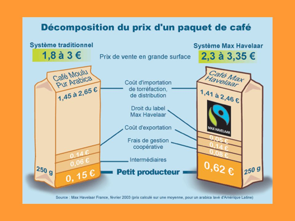LE MONDE DU CAFE « MAX HAVELAAR » 25 Pays producteurs