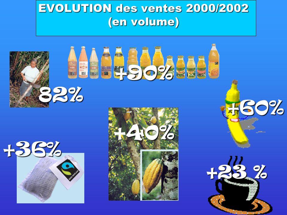 Le Café Le cacao Banane Jus de fruit Sucre Thé + Riz et Miel