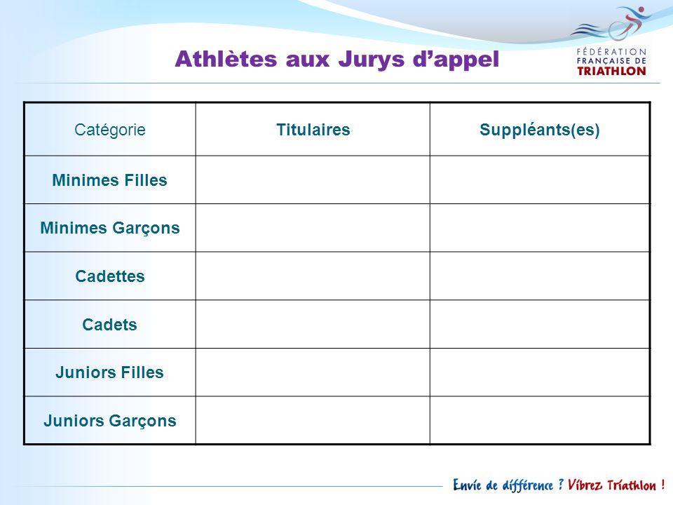 Athlètes aux Jurys d'appel CatégorieTitulairesSuppléants(es) Minimes Filles Minimes Garçons Cadettes Cadets Juniors Filles Juniors Garçons