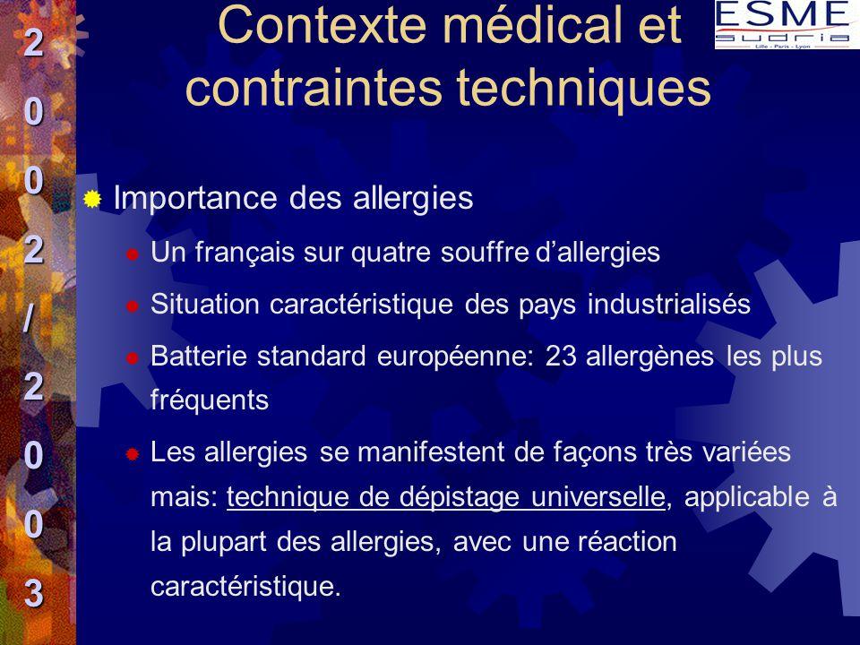 Contexte médical et contraintes techniques  Importance des allergies  Un français sur quatre souffre d'allergies  Situation caractéristique des pay