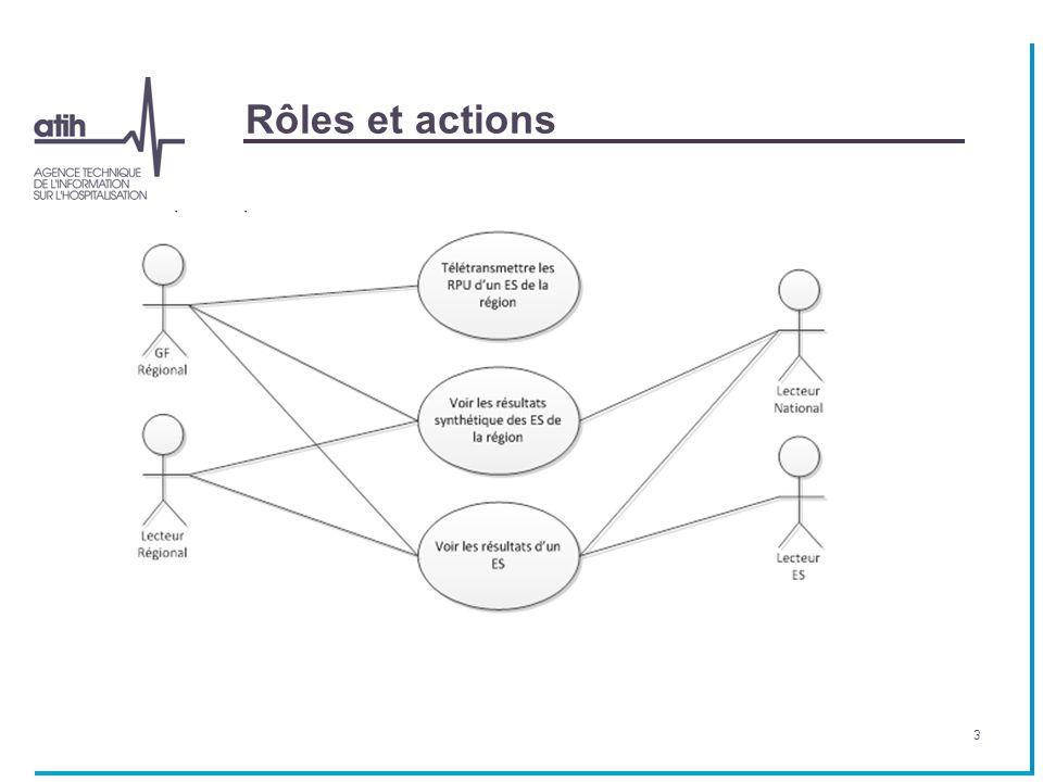 Au niveau régional Région avec concentrateur Prise de contact avec l'ATIH syrius@atih.sante.fr Envoi des numéros FINESS et du numéro d'ordre de l'ensemble des SU des urgences (mêmes spécifications que OSCOUR).