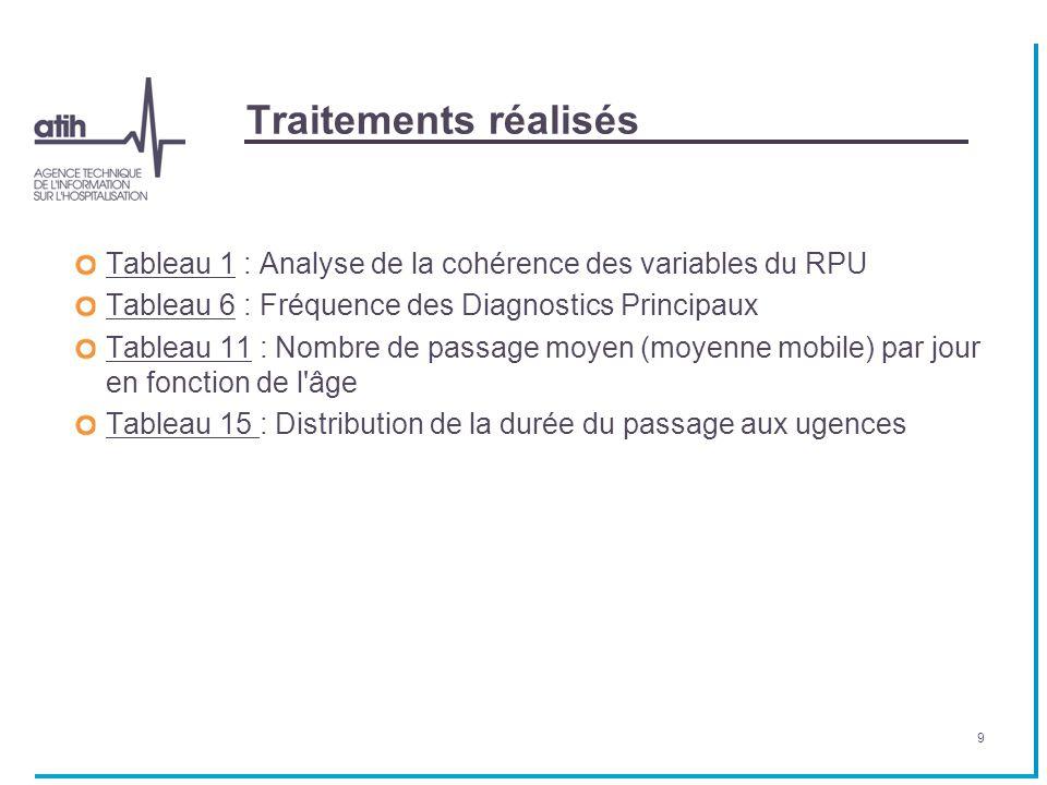 Traitements réalisés Tableau 1Tableau 1 : Analyse de la cohérence des variables du RPU Tableau 6Tableau 6 : Fréquence des Diagnostics Principaux Table