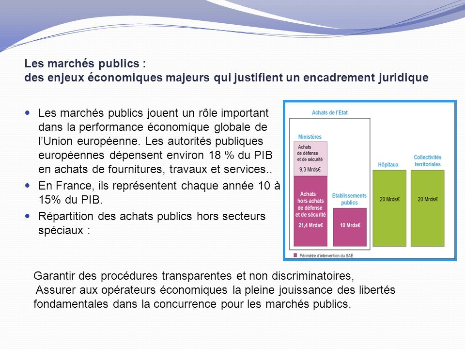 Une réglementation de l'achat public nationale et européenne… Au niveau européen, des Directives « marchés publics » qui évoluent : Directives Marchés publics de travaux, fournitures et de services 2014/24/UE du 26 février 2014, remplace la Directive 2004/18/CE Directive 2014/25/UE portant coordination des procédures de passation des marchés dans les secteurs de l eau, de l énergie, des transports et des services postaux remplace la Directive 2004/17/CE du 31 mars 2004 Création d'une Directive Concession 2014/23/UE (sorte de partenariat public privé.