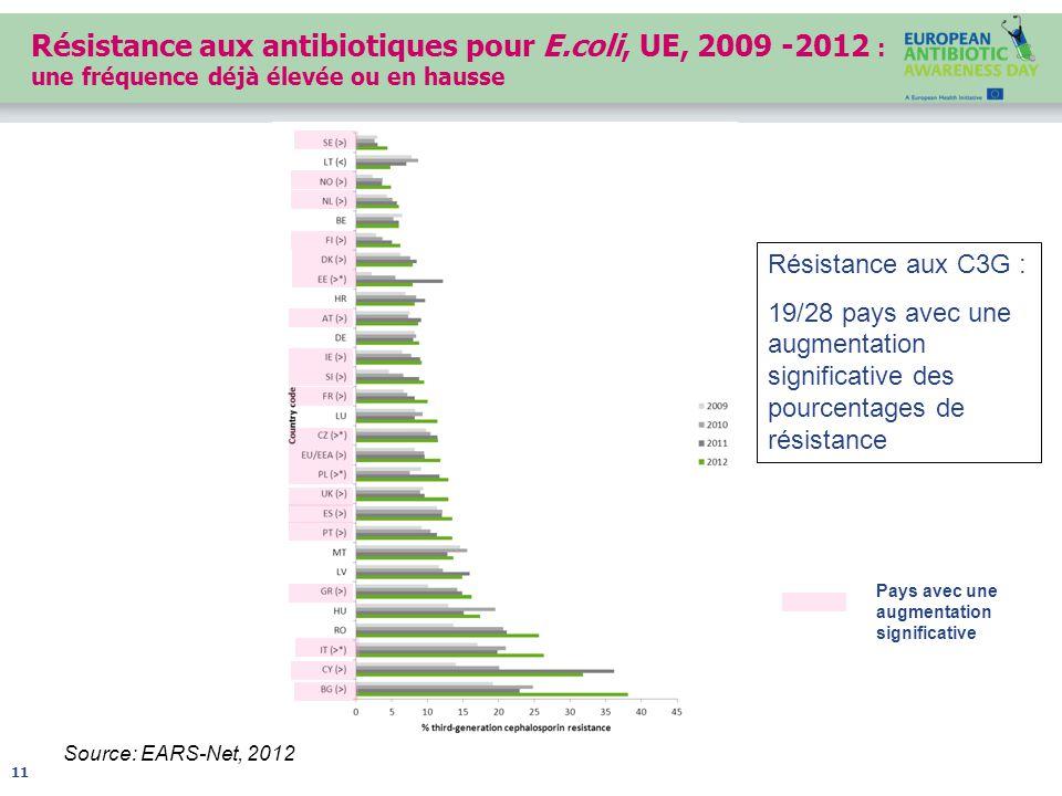 Résistance aux antibiotiques pour E.coli, UE, 2009 -2012 : une fréquence déjà élevée ou en hausse Source: EARS-Net, 2012 11 Résistance aux C3G : 19/28 pays avec une augmentation significative des pourcentages de résistance Pays avec une augmentation significative