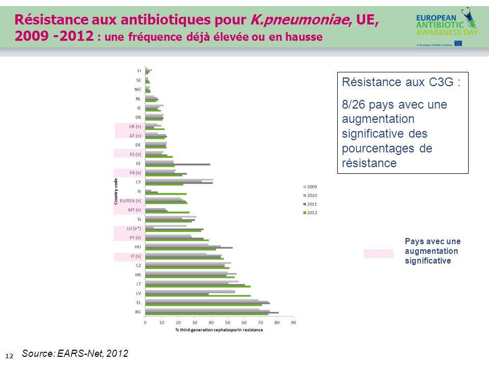 Résistance aux antibiotiques pour K.pneumoniae, UE, 2009 -2012 : une fréquence déjà élevée ou en hausse 12 Source: EARS-Net, 2012 Pays avec une augmentation significative Résistance aux C3G : 8/26 pays avec une augmentation significative des pourcentages de résistance