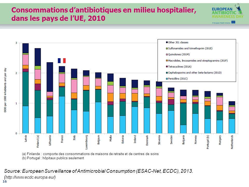 Source: European Surveillance of Antimicrobial Consumption (ESAC-Net, ECDC), 2013.