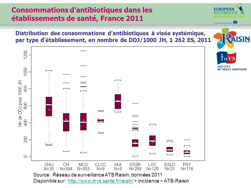 Source : Réseau de surveillance ATB Raisin, données 2011 Disponible sur : http://www.invs.sante.fr/raisin/ > incidence > ATB-Raisinhttp://www.invs.sante.fr/raisin/ Distribution des consommations d'antibiotiques à visée systémique, par type d'établissement, en nombre de DDJ/1000 JH, 1 262 ES, 2011 Consommations d'antibiotiques dans les établissements de santé, France 2011