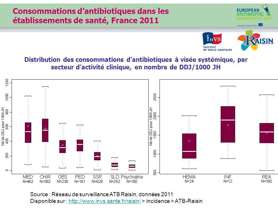 Source : Réseau de surveillance ATB Raisin, données 2011 Disponible sur : http://www.invs.sante.fr/raisin/ > incidence > ATB-Raisinhttp://www.invs.sante.fr/raisin/ Distribution des consommations d'antibiotiques à visée systémique, par secteur d'activité clinique, en nombre de DDJ/1000 JH Consommations d'antibiotiques dans les établissements de santé, France 2011