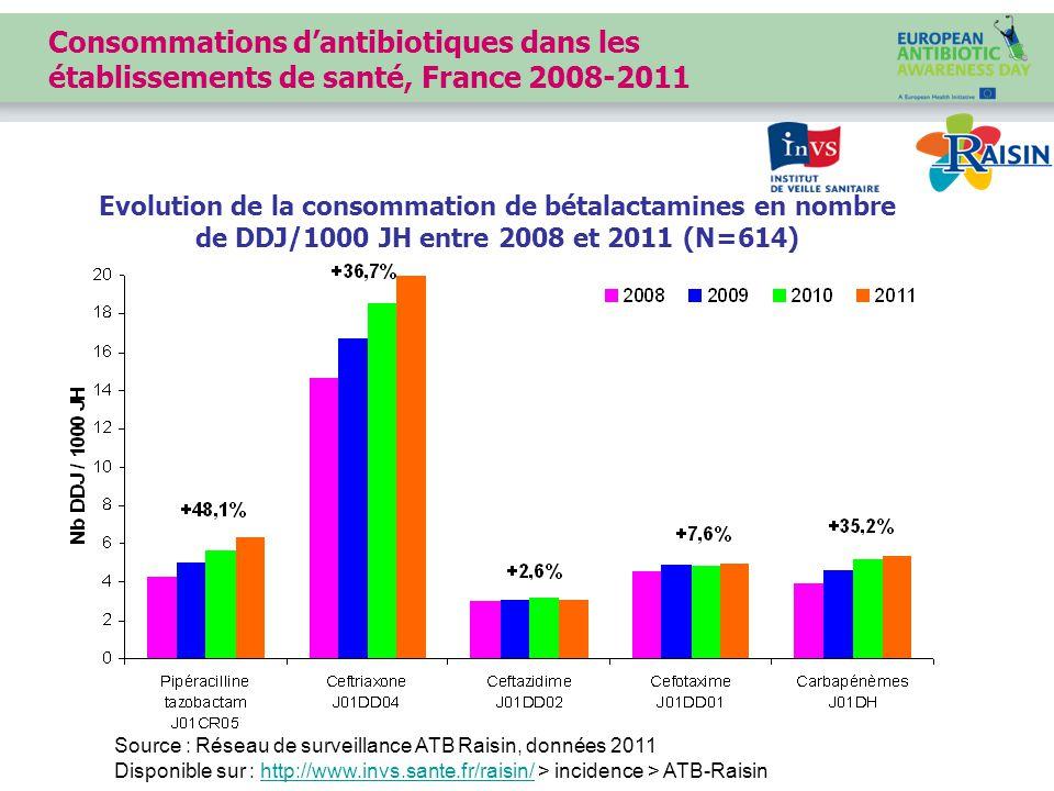 Source : Réseau de surveillance ATB Raisin, données 2011 Disponible sur : http://www.invs.sante.fr/raisin/ > incidence > ATB-Raisinhttp://www.invs.sante.fr/raisin/ Consommations d'antibiotiques dans les établissements de santé, France 2008-2011 Evolution de la consommation de bétalactamines en nombre de DDJ/1000 JH entre 2008 et 2011 (N=614)