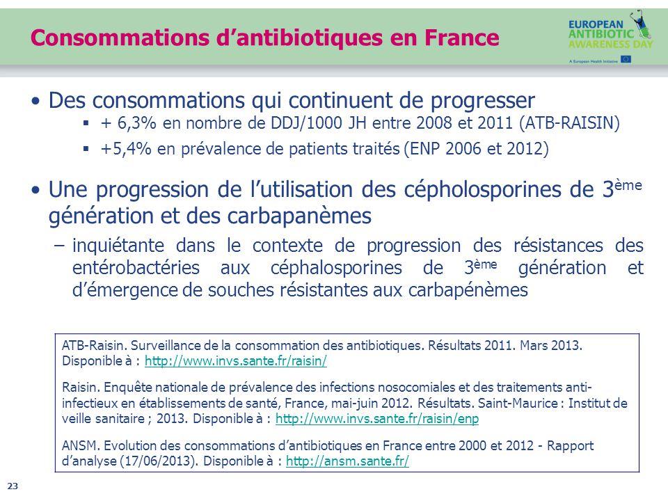 Consommations d'antibiotiques en France Des consommations qui continuent de progresser  + 6,3% en nombre de DDJ/1000 JH entre 2008 et 2011 (ATB-RAISIN)  +5,4% en prévalence de patients traités (ENP 2006 et 2012) Une progression de l'utilisation des cépholosporines de 3 ème génération et des carbapanèmes –inquiétante dans le contexte de progression des résistances des entérobactéries aux céphalosporines de 3 ème génération et d'émergence de souches résistantes aux carbapénèmes 23 ATB-Raisin.