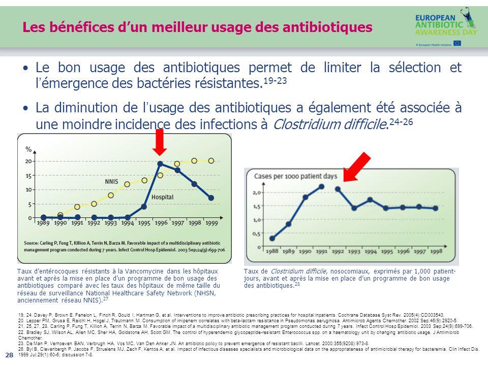 Les bénéfices d'un meilleur usage des antibiotiques Le bon usage des antibiotiques permet de limiter la sélection et l'émergence des bactéries résistantes.