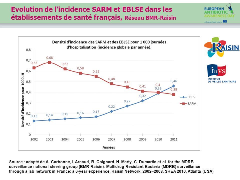 Evolution de l'incidence SARM et EBLSE dans les établissements de santé français, Réseau BMR-Raisin Source : adapté de A.